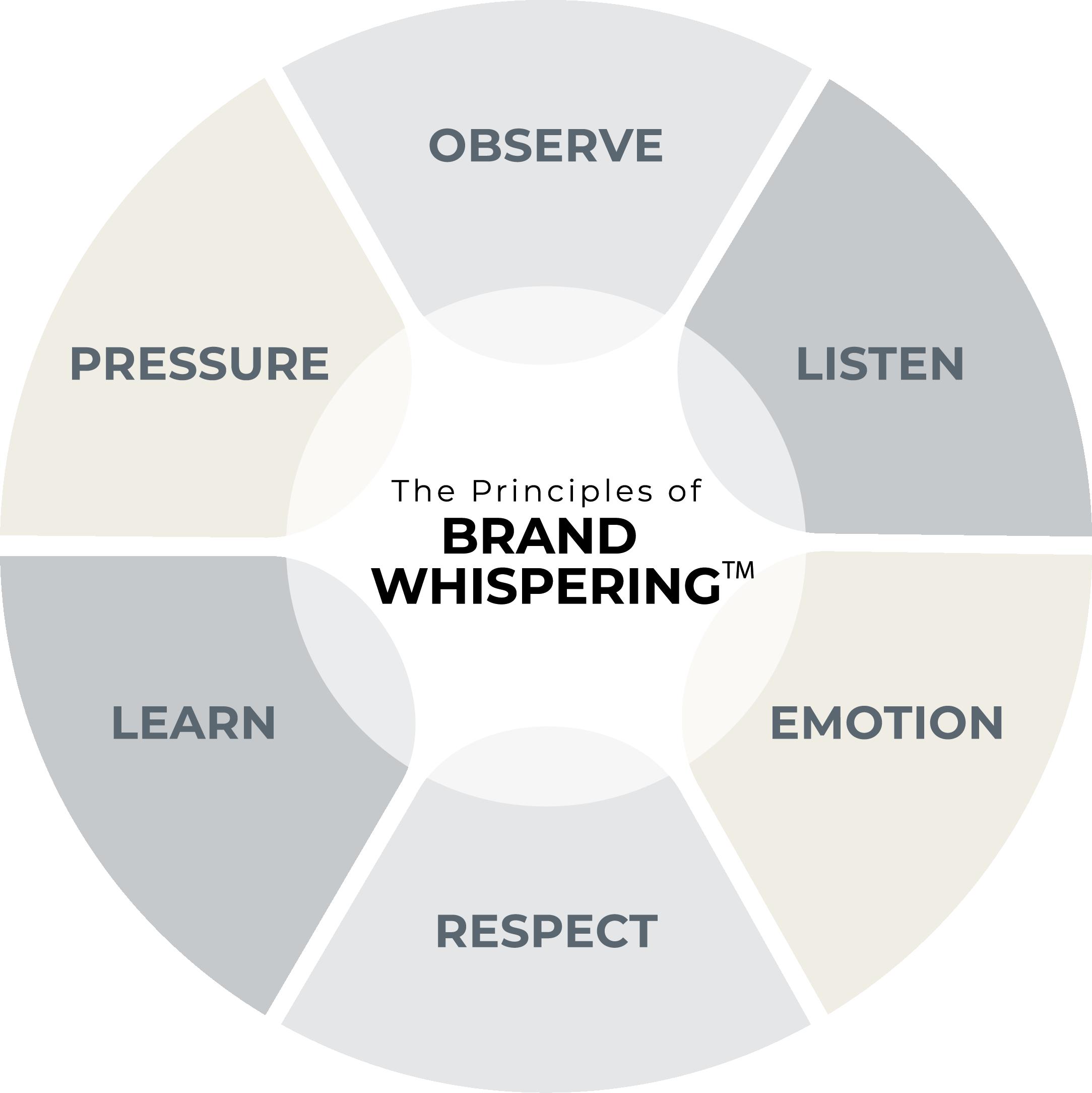 Brand Whispering