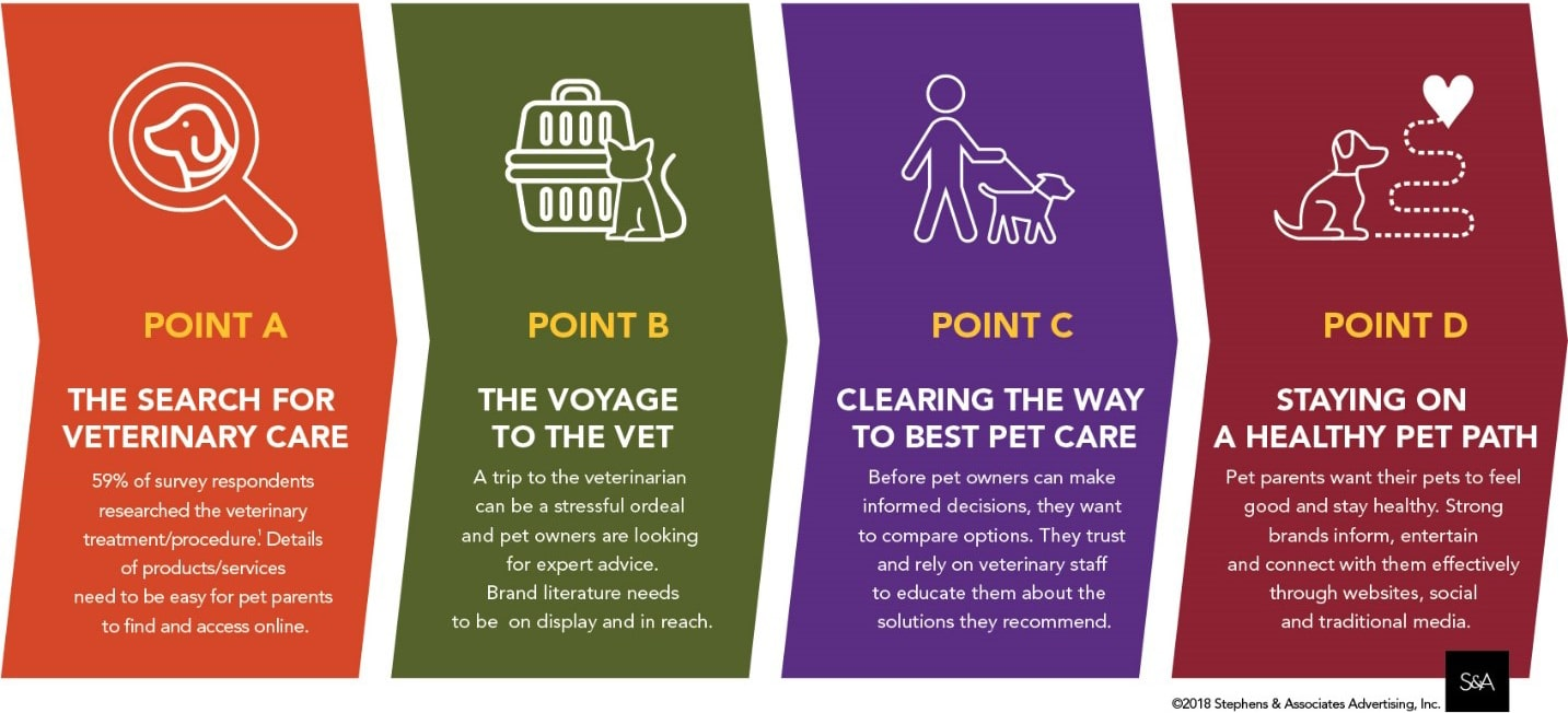 pet parent journey for brand managers